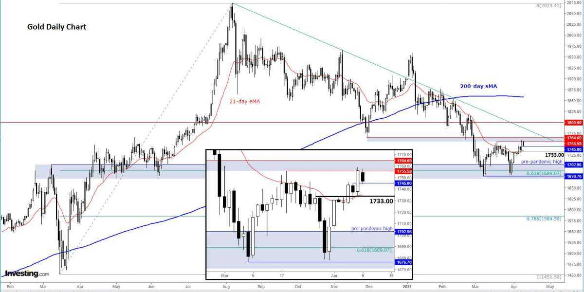 Chart Of The Day: Gold Not Out Of The Woods Yet